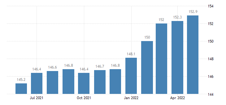 united states import price index european union  all commodities index 2000 100 m nsa fed data