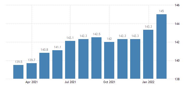 united states import price index european union  manufactured articles index 2000 100 m nsa fed data