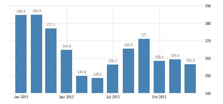 united states import price index european union  nonmanufactured articles index 2000 100 m nsa fed data