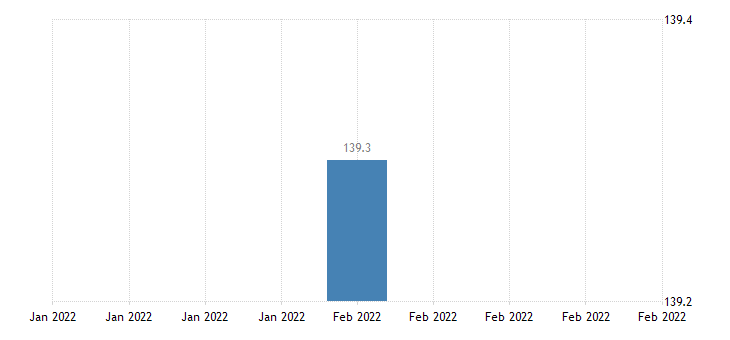 united states import price index france  all commodities index dec 2003 100 m nsa fed data
