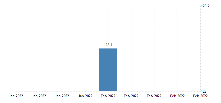united states import price index germany  all commodities index dec 2003 100 m nsa fed data