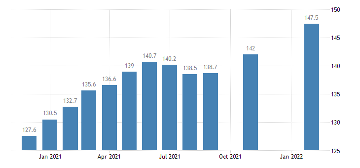 united states import price index industrialized countries  all commodities index 2000 100 m nsa fed data