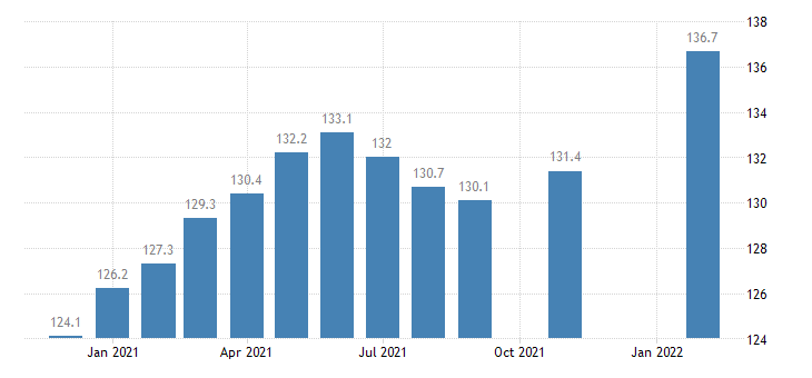 united states import price index industrialized countries  manufactured articles index 2000 100 m nsa fed data