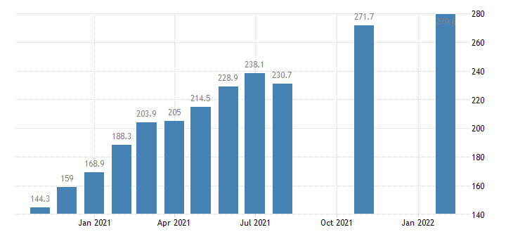 united states import price index industrialized countries  nonmanufactured articles index 2000 100 m nsa fed data