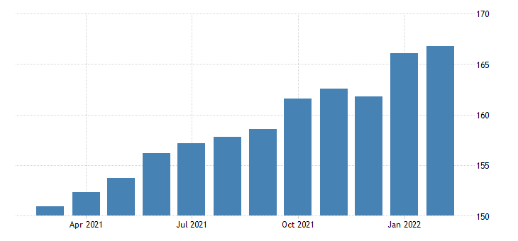 united states import price index latin america  all commodities index 2000 100 m nsa fed data