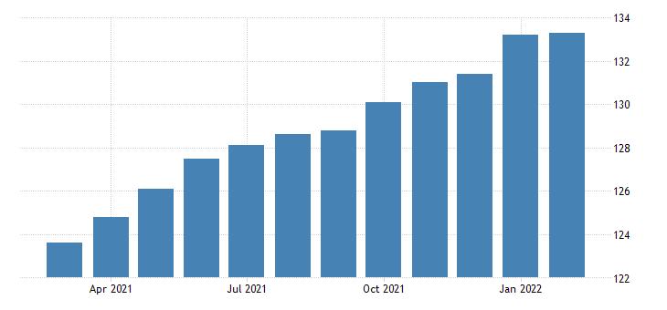 united states import price index latin america  manufactured articles index 2000 100 m nsa fed data