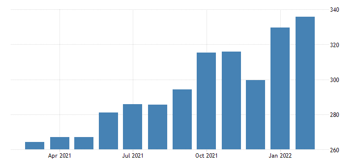 united states import price index latin america  nonmanufactured articles index 2000 100 m nsa fed data
