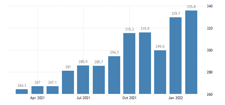 united states import price index latin america  nonmanufactured articles index 2000 100 m nsa fed data