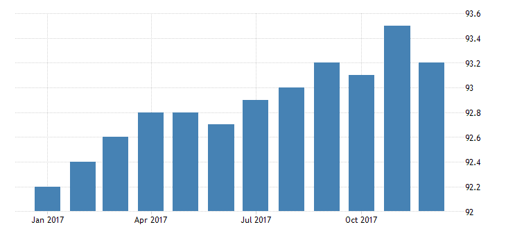 united states import price index manufactured goods part 3 for eastern europe latin america opec countries and other countries in asia africa and the western hemisphere fed data
