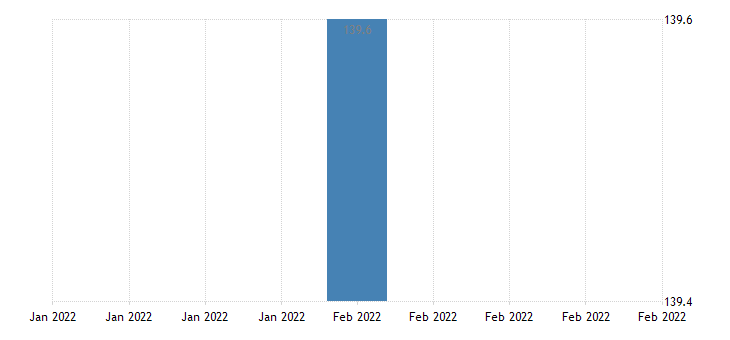 united states import price index mexico  all commodities index dec 2003 100 m nsa fed data