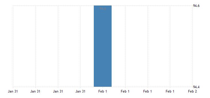 united states import price index mexico  manufactured articles index dec 2008 100 m nsa fed data