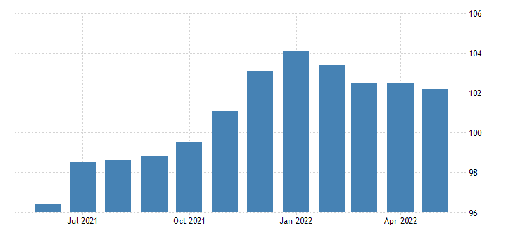 united states import price index naics all other textile product mills fed data