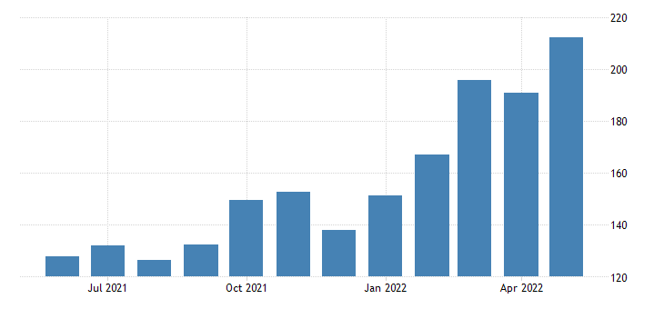 united states import price index naics oil and gas extraction fed data