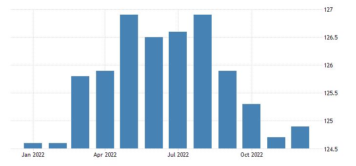united states import price index naics textile mills fed data