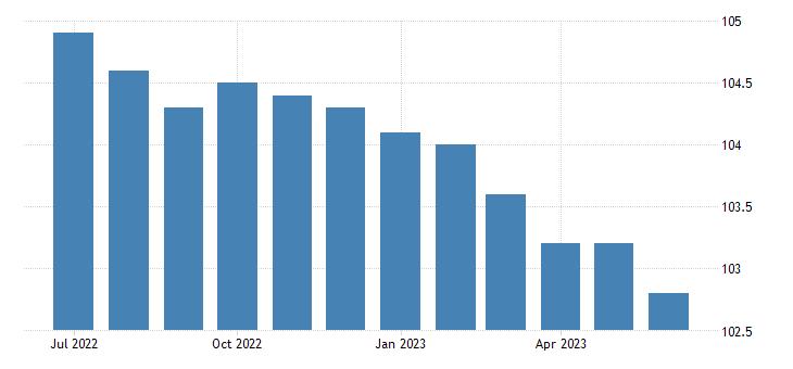 united states import price index pacific rim  all commodities index dec 2003 100 m nsa fed data