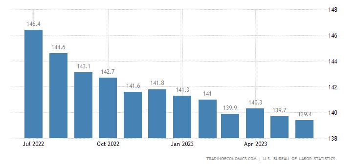 United States Import Prices