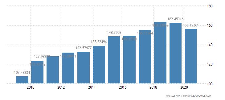 united states import volume index 2000  100 wb data