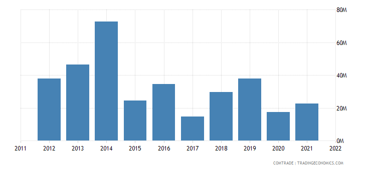 united states imports afghanistan