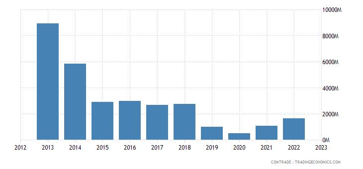 united states imports angola