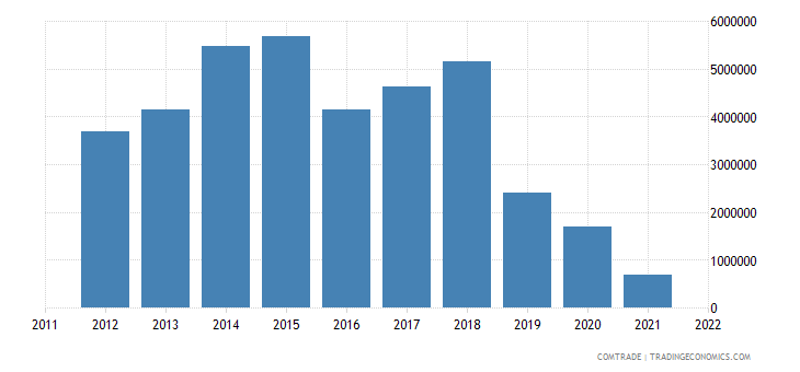united states imports anguilla