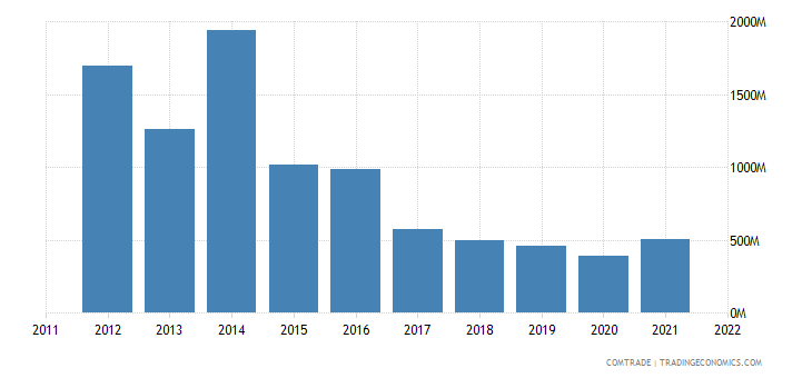 united states imports bolivia