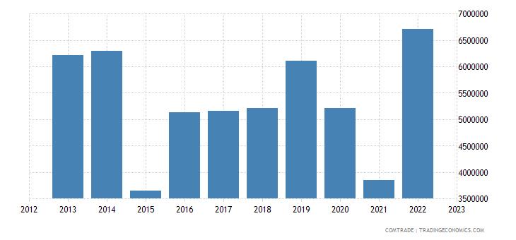 united states imports burkina faso