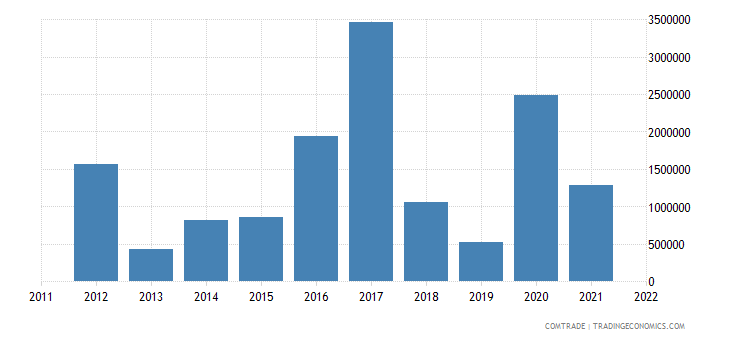 united states imports cook islands