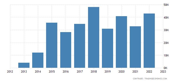 united states imports djibouti