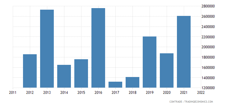 united states imports dominica