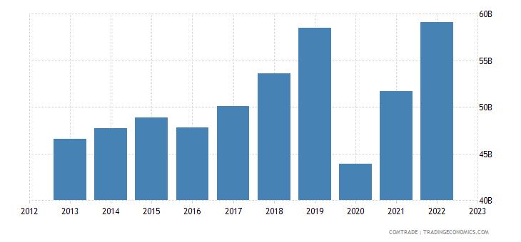 united states imports france