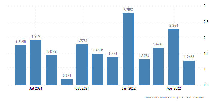 United States Imports from Afghanistan