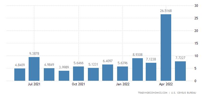 United States Imports from Albania