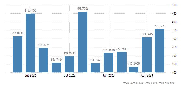 United States Imports from Algeria