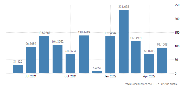 United States Imports from Angola