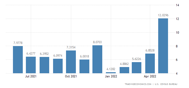 United States Imports from Armenia