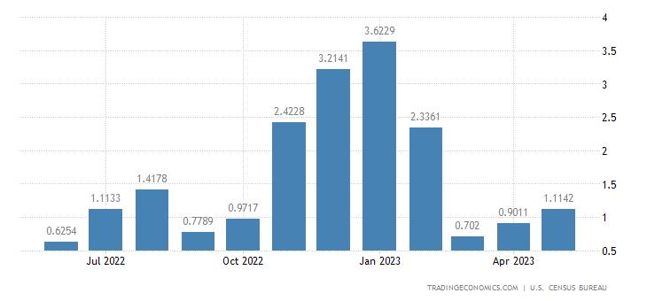 United States Imports from Aruba