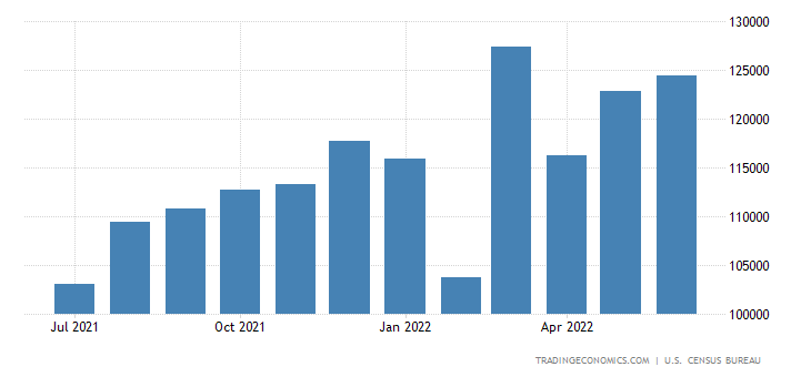 United States Imports from Asia