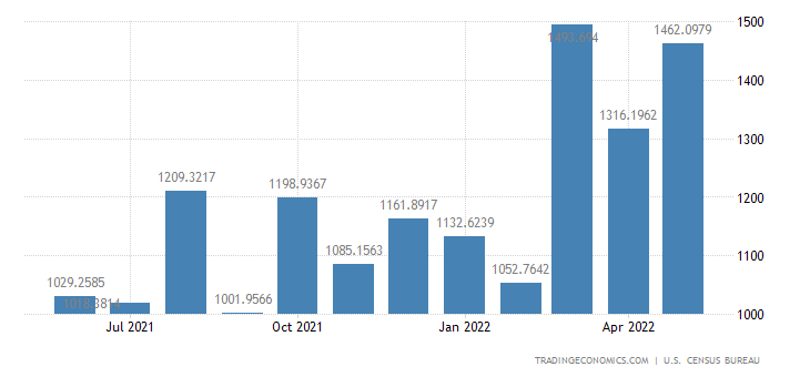 United States Imports from Australia