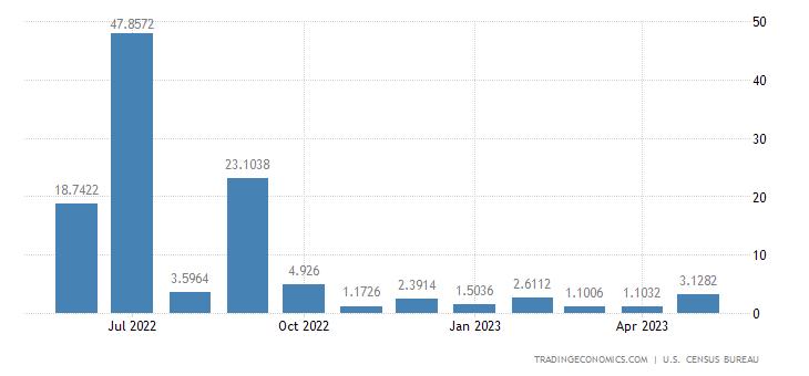 United States Imports from Azerbaijan