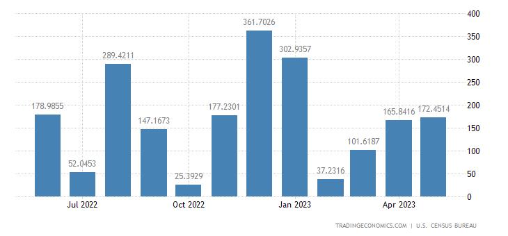 United States Imports from Bahamas
