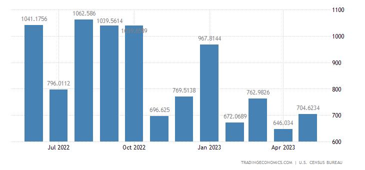 United States Imports from Bangladesh