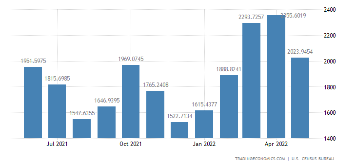 United States Imports from Belgium