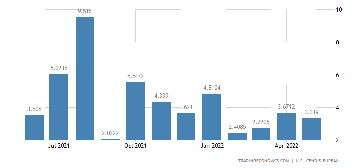 United States Imports from Belize