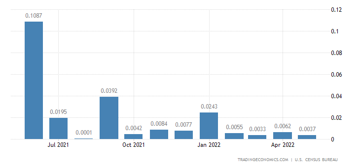 United States Imports from Bhutan