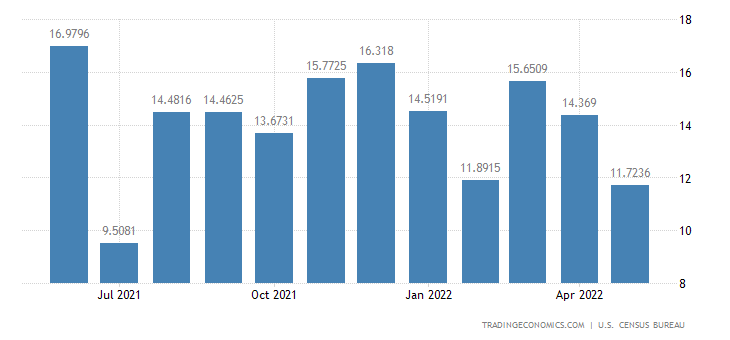 United States Imports from Bosnia And Herzegovina