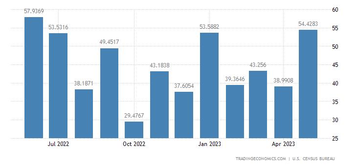 United States Imports from Botswana