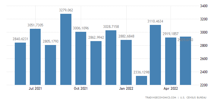 United States Imports from Brazil