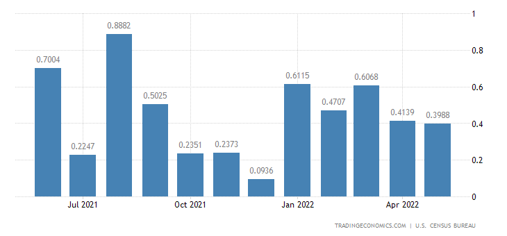 United States Imports from British Virgin Islands