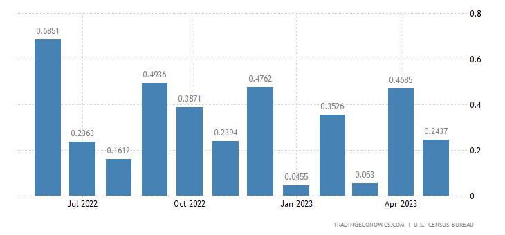 United States Imports from Burkina