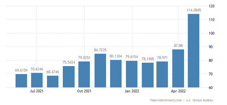 United States Imports from Burma
